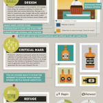 Have a Pinterest Addiction? You aren't alone! - [INFOGRAPHIC]