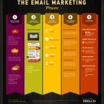 E-Mail Newsletter Marketing 101–[INFOGRAPHIC]