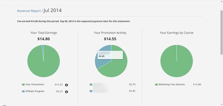 Udemy Earnings July 2014
