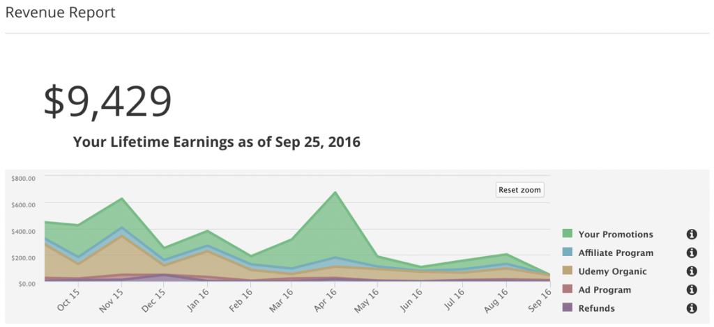 Udemy Revenue Report